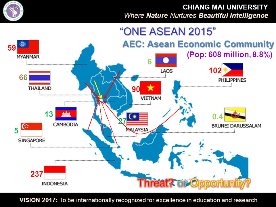 AEC: Asean Economic Community ONE ASEAN 2015 66 59 5 13 6 102 0.4 27 90 237 (Pop: 608 million, 8.8%) CHIANG MAI UNIVERSITY Where Nature Nurtures Beautiful Intelligence VISION 2017: To be internationally recognized for excellence in education and research