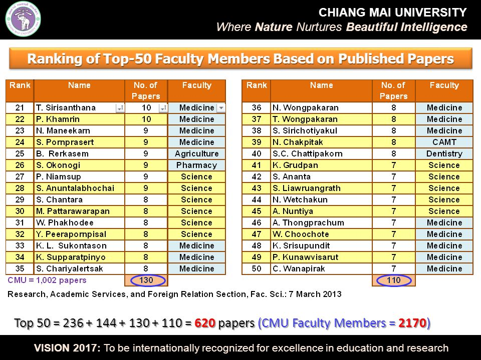 CHIANG MAI UNIVERSITY Where Nature Nurtures Beautiful Intelligence VISION 2017: To be internationally recognized for excellence in education and research Ranking of Top-50 Faculty Members Based on Published Papers Top 50 = 236 + 144 + 130 + 110 = 620 papers (CMU Faculty Members = 2170)