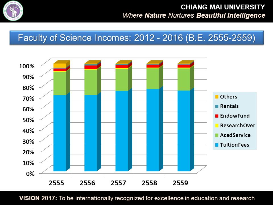 * Science Endowment Fund as of 28 December 2012: 71.2 M baht Sources of Incomes of Faculty of Science: Period 2008-2016 CHIANG MAI UNIVERSITY Where Nature Nurtures Beautiful Intelligence VISION 2017: To be internationally recognized for excellence in education and research