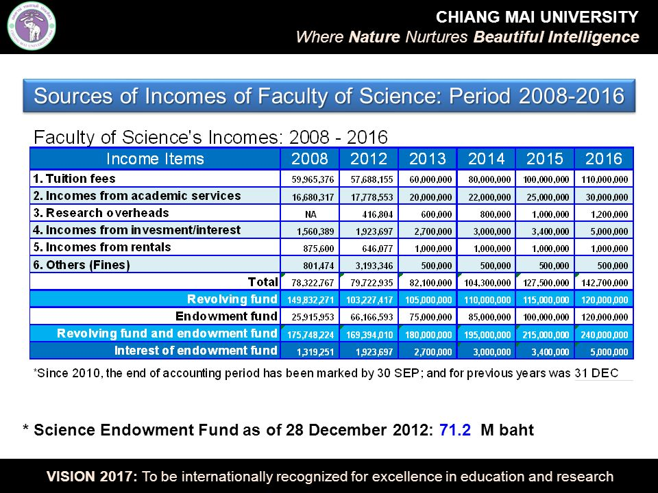 Faculty of Science Expenditure: 2012 – 2017 (B.E.