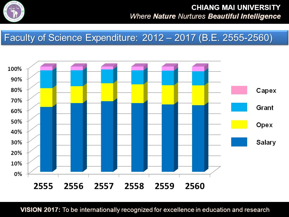 CHIANG MAI UNIVERSITY Where Nature Nurtures Beautiful Intelligence VISION 2017: To be internationally recognized for excellence in education and research Ranking of Top-20 Faculty Members Based on Published Papers Top 20 = 236 + 144 = 380 papers (CMU Faculty Members = 2170)