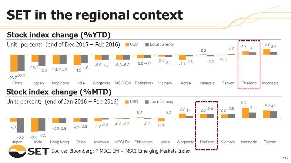 10 Source: Bloomberg; * MSCI EM = MSCI Emerging Markets Index Stock index change (%YTD) Unit: percent; (end of Dec 2015 – Feb 2016) SET in the regiona