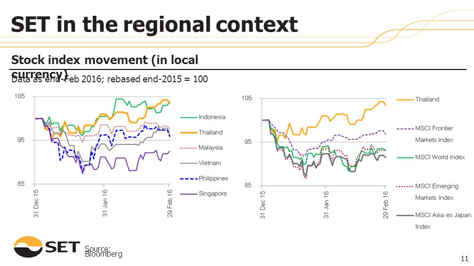 Source: Bloomberg Stock index movement (in local currency) Data as end-Feb 2016; rebased end-2015 = 100 11 SET in the regional context 11