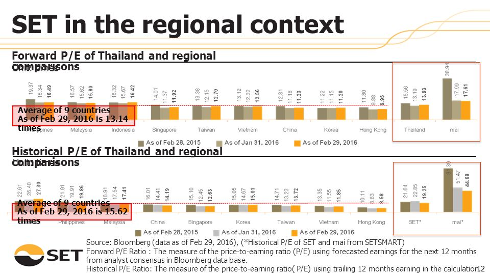 Unit: times Forward P/E of Thailand and regional comparisons Source: Bloomberg (data as of Feb 29, 2016), (*Historical P/E of SET and mai from SETSMART) Forward P/E Ratio : The measure of the price-to-earning ratio (P/E) using forecasted earnings for the next 12 months from analyst consensus in Bloomberg data base.
