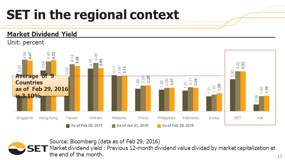 Source: Bloomberg (data as of Feb 29, 2016) Market dividend yield : Previous 12-month dividend value divided by market capitalization at the end of the month.