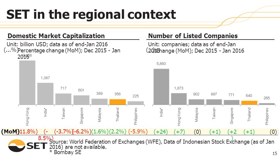 Source: World Federation of Exchanges (WFE), Data of Indonesian Stock Exchange (as of Jan 2016) are not available.