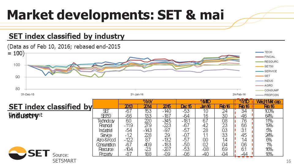 Source: SETSMART SET index classified by industry Unit: percent 16 Market developments: SET & mai (Data as of Feb 10, 2016; rebased end-2015 = 100) 16