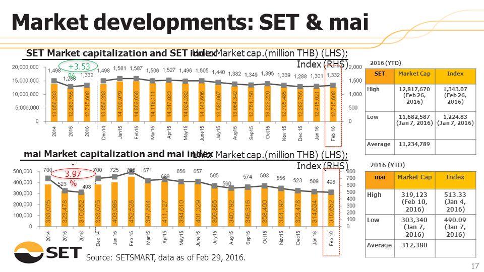 +3.53 % SET Market capitalization and SET indexUnit: Market cap.(million THB) (LHS); Index (RHS) mai Market capitalization and mai index Source: SETSM