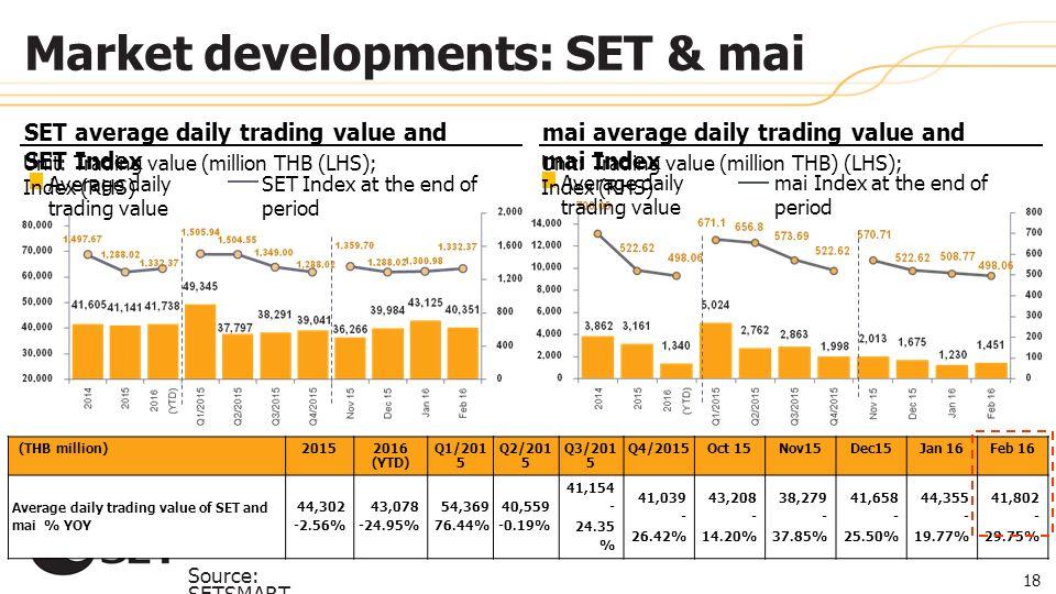 SET average daily trading value and SET Index (THB million)20152016 (YTD) Q1/201 5 Q2/201 5 Q3/201 5 Q4/2015Oct 15Nov15Dec15Jan 16Feb 16 Average daily