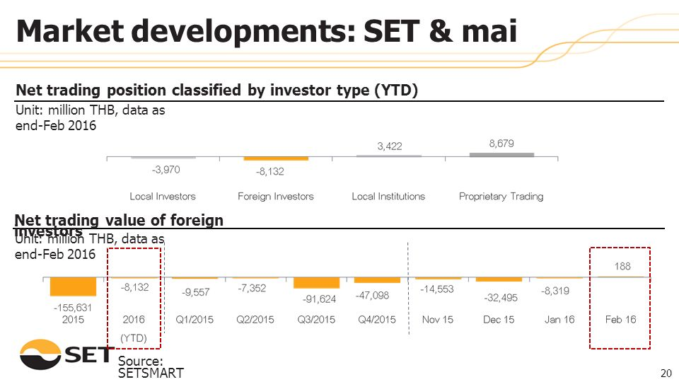 Unit: million THB, data as end- Feb 2016 Source: SETSMART 20 Market developments: SET & mai Unit: million THB, data as end-Feb 2016 Net trading position classified by investor type (YTD) Net trading value of foreign investors