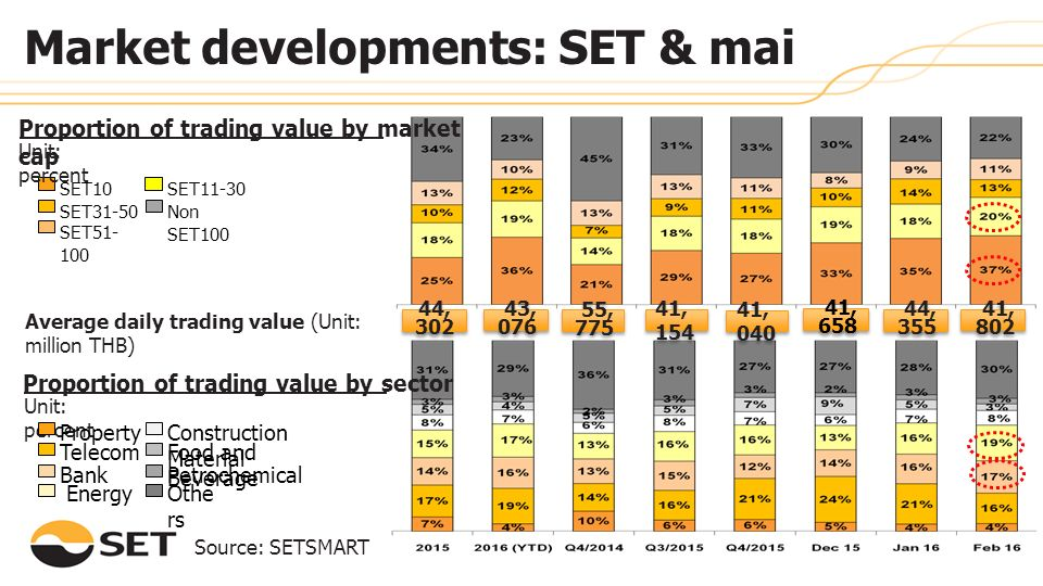 Proportion of trading value by sector Unit: percent Source: SETSMART Petrochemical Telecom Energy Property Food and Beverage Othe rs Bank Construction Material Market developments: SET & mai 44, 302 41, 154 55, 775 Average daily trading value (Unit: million THB) SET10SET11-30 SET31-50 SET51-10 0 Non SET100 Proportion of trading value by market cap Unit: percent 41, 040 41, 658 44, 355 41, 802 43, 076