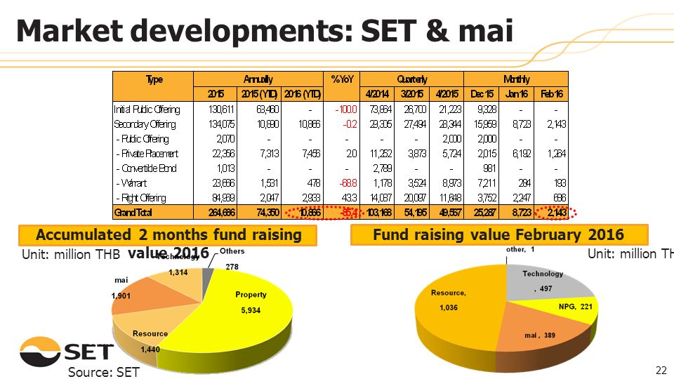 Fund raising value February 2016 Accumulated 2 months fund raising value 2016 Unit: million THB Source: SET 22 Market developments: SET & mai