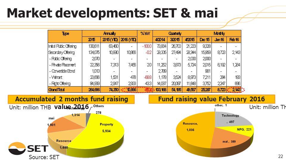 Fund raising value February 2016 Accumulated 2 months fund raising value 2016 Unit: million THB Source: SET 22 Market developments: SET & mai