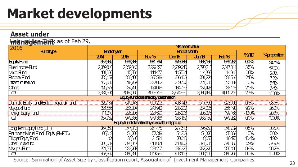 Source: Summation of Asset Size by Classification report, Association of Investment Management Companies Asset under management 23 Market developments Unit: million THB; as of Feb 29, 2016