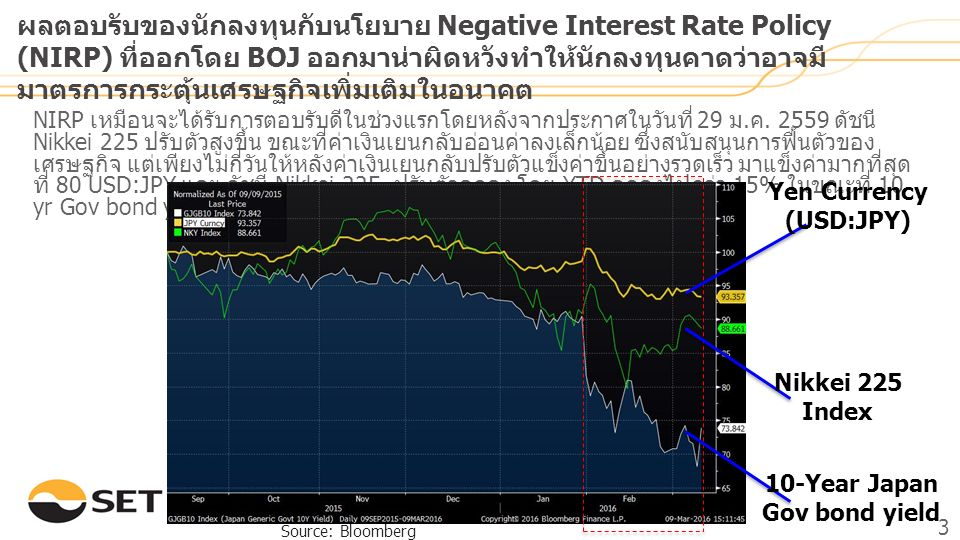 3 NIRP เหมือนจะได้รับการตอบรับดีในช่วงแรกโดยหลังจากประกาศในวันที่ 29 ม. ค. 2559 ดัชนี Nikkei 225 ปรับตัวสูงขึ้น ขณะที่ค่าเงินเยนกลับอ่อนค่าลงเล็กน้อย