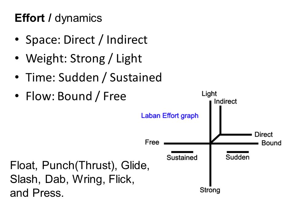Space: Direct / Indirect Weight: Strong / Light Time: Sudden / Sustained Flow: Bound / Free Effort / dynamics Float, Punch(Thrust), Glide, Slash, Dab, Wring, Flick, and Press.