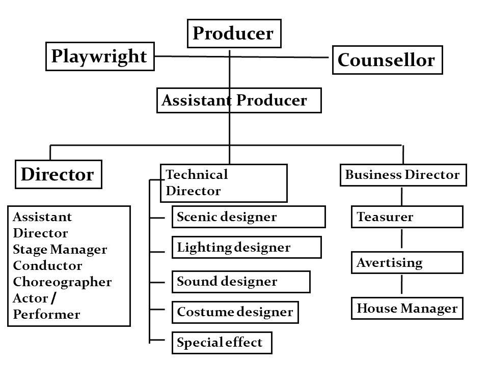 ผู้อำนวยการแสดง (Producer) คือ ผู้จัดหรือหัวหน้าคณะในการจัด แสดงละครแต่ละครั้ง เป็นผู้กำหนดนโยบาย รูปแบบการแสดง เรื่องที่จะนำมาแสดง จัดสรรหน้าที่ของแต่ละฝ่าย ดูแล งบประมาณ ผู้กำกับการแสดง (Director) ควบคุมผู้แสดงให้แสดงให้สมบทบาท ตามบทที่กำหนดไว้ จัดองค์ประกอบต่าง ๆ ของละครให้มีความ สมจริง ผู้เขียนบท (Play Wright) เขียนบทละคร สร้างโครงเรื่อง คำพูดและ เหตุการณ์ ผู้เขียนบทจะต้องกำหนดจุดมุ่งหมายให้ชัดเจน เป้าหมายหลักคืออะไร ต้องการสื่ออะไรกับผู้ดู เช่น แนวคิด คติ ผู้กำกับเวที (Stage Manager) เป็นผู้รับผิดชอบต่อจากผู้กำกับ การแสดง เฉพาะในเรื่องการแสดงบนเวที มีหน้าที่ดูแลความ เรียบร้อยของเวที เป็นผู้เดียวที่สั่งให้การแสดงเริ่มหรือหยุด ติดต่อสั่งงานเกี่ยวกับไฟแสง เสียงประกอบ ตลอดจนการเปิดปิด ฉากละคร ผู้จัดการฝ่ายธุรการ (House Manager) เป็นฝ่ายจัดการทุกอย่าง เกี่ยวกับธุรกิจของโรงละคร จัดสถานที่แสดง ดูแลการจำหน่าย บัตรที่นั่ง รับผิดชอบเกี่ยวกับผู้ดู Refreshment team สวัสดิการ Advertising Promotion Management Poster, Banners, Handbill, Programmes Event Ticket, Box Office