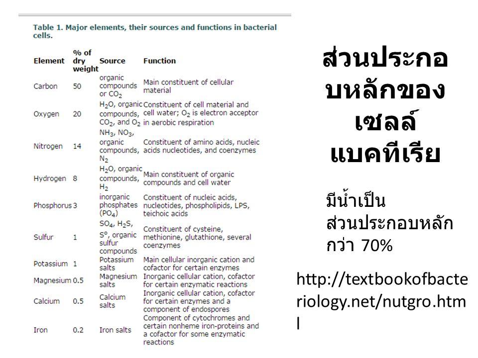 ส่วนประกอ บหลักของ เซลล์ แบคทีเรีย http://textbookofbacte riology.net/nutgro.htm l มีน้ำเป็น ส่วนประกอบหลัก กว่า 70%