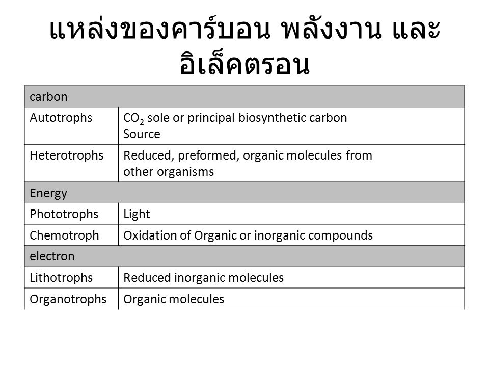 แหล่งของคาร์บอน พลังงาน และ อิเล็คตรอน carbon AutotrophsCO 2 sole or principal biosynthetic carbon Source HeterotrophsReduced, preformed, organic molecules from other organisms Energy PhototrophsLight ChemotrophOxidation of Organic or inorganic compounds electron LithotrophsReduced inorganic molecules OrganotrophsOrganic molecules