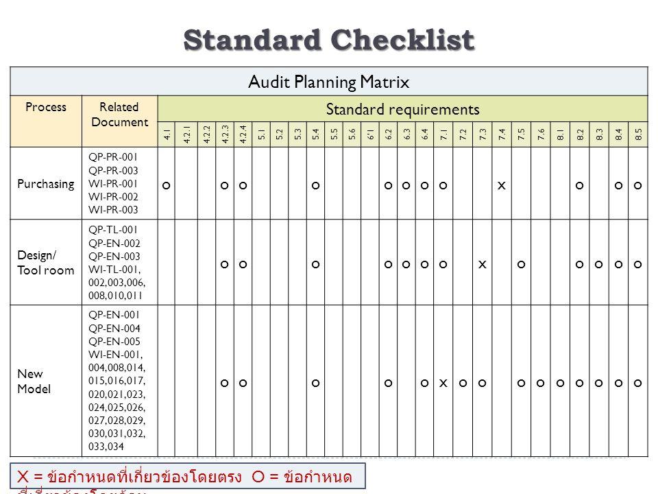Standard Checklist Audit Planning Matrix ProcessRelated Document Standard requirements 4.1 4.2.14.2.24.2.34.2.4 5.15.25.35.45.55.66'16.26.36.47.17.27.37.47.57.68.18.28.38.48.5 Purchasing QP-PR-001 QP-PR-003 WI-PR-001 WI-PR-002 WI-PR-003 ooooooooxooo Design/ Tool room QP-TL-001 QP-EN-002 QP-EN-003 WI-TL-001, 002,003,006, 008,010,011 oooooooxooooo New Model QP-EN-001 QP-EN-004 QP-EN-005 WI-EN-001, 004,008,014, 015,016,017, 020,021,023, 024,025,026, 027,028,029, 030,031,032, 033,034 oooooxooooooooo X = ข้อกำหนดที่เกี่ยวข้องโดยตรง O = ข้อกำหนด ที่เกี่ยวข้องโดยอ้อม