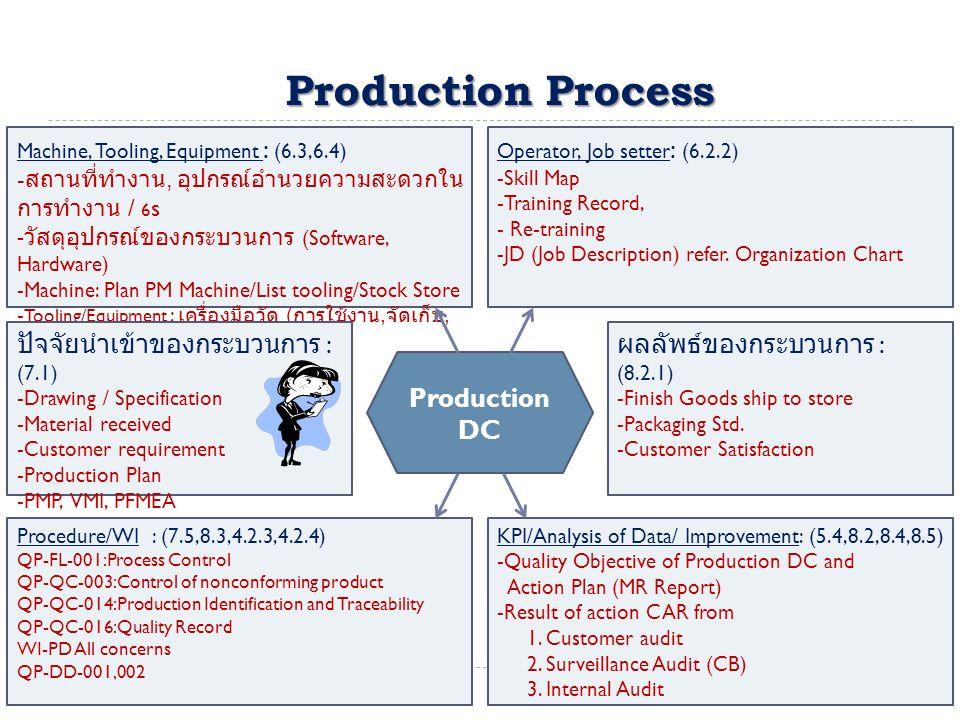 Production Process Machine, Tooling, Equipment : (6.3,6.4) - สถานที่ทำงาน, อุปกรณ์อำนวยความสะดวกใน การทำงาน / 6 s - วัสดุอุปกรณ์ของกระบวนการ (Software, Hardware) -Machine: Plan PM Machine/List tooling/Stock Store - Tooling/Equipment : เครื่องมือวัด ( การใช้งาน, จัดเก็บ, ส่งคืนเมื่อชำรุด -Contingency Plan Operator, Job setter : (6.2.2) -Skill Map -Training Record, - Re-training -JD (Job Description) refer.