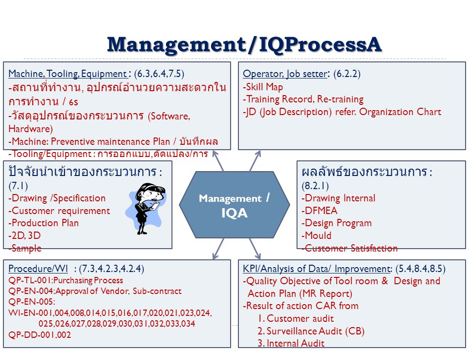 Management/IQProcessA Machine, Tooling, Equipment : (6.3,6.4,7.5) - สถานที่ทำงาน, อุปกรณ์อำนวยความสะดวกใน การทำงาน / 6 s - วัสดุอุปกรณ์ของกระบวนการ (Software, Hardware) -Machine: Preventive maintenance Plan / บันทึกผล -Tooling/Equipment : การออกแบบ, ดัดแปลง / การ จัดเก็บ - เรียกคืน / ชี้บ่ง Operator, Job setter : (6.2.2) -Skill Map -Training Record, Re-training -JD (Job Description) refer.