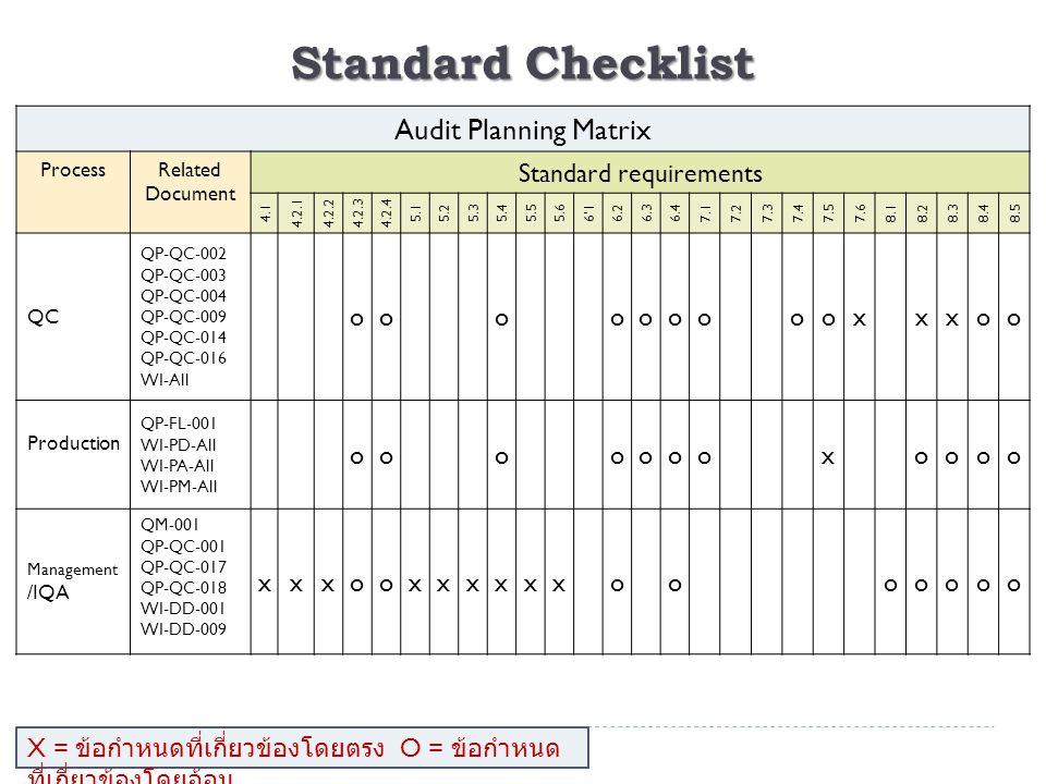 Standard Checklist Audit Planning Matrix ProcessRelated Document Standard requirements 4.1 4.2.14.2.24.2.34.2.4 5.15.25.35.45.55.66'16.26.36.47.17.27.37.47.57.68.18.28.38.48.5 QC QP-QC-002 QP-QC-003 QP-QC-004 QP-QC-009 QP-QC-014 QP-QC-016 WI-All oooooooooxxxoo Production QP-FL-001 WI-PD-All WI-PA-All WI-PM-All oooooooxoooo Management /IQA QM-001 QP-QC-001 QP-QC-017 QP-QC-018 WI-DD-001 WI-DD-009 xxxooxxxxxxooooooo X = ข้อกำหนดที่เกี่ยวข้องโดยตรง O = ข้อกำหนด ที่เกี่ยวข้องโดยอ้อม