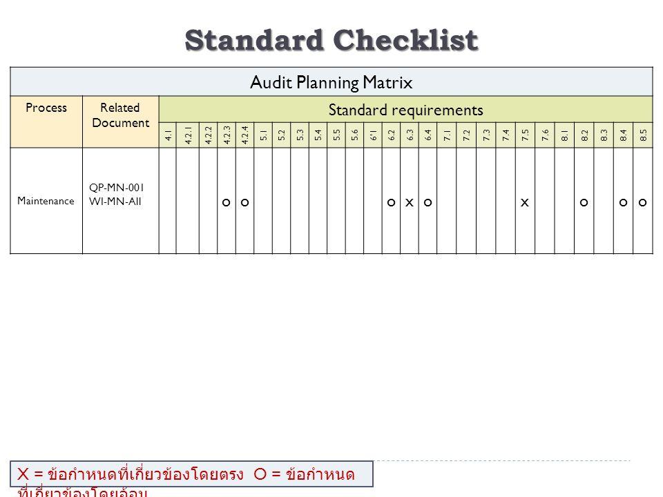 Standard Checklist Audit Planning Matrix ProcessRelated Document Standard requirements 4.1 4.2.14.2.24.2.34.2.4 5.15.25.35.45.55.66'16.26.36.47.17.27.37.47.57.68.18.28.38.48.5 Maintenance QP-MN-001 WI-MN-All oooxoxooo X = ข้อกำหนดที่เกี่ยวข้องโดยตรง O = ข้อกำหนด ที่เกี่ยวข้องโดยอ้อม