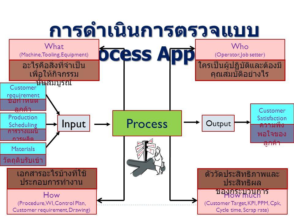 Process Input Output Customer requirement การดำเนินการตรวจแบบ Process Approach อะไรคือสิ่งที่จำเป็น เพื่อให้กิจกรรม นั้นสมบูรณ์ Production Scheduling Materials What (Machine, Tooling, Equipment) Who (Operator, Job setter) Customer Satisfaction ใครเป็นผู้ปฏิบัติและต้องมี คุณสมบัติอย่างไร How (Procedure, WI, Control Plan, Customer requirement, Drawing) How much (Customer Target, KPI, PPM, Cpk, Cycle time, Scrap rate) ตัววัดประสิทธิภาพและ ประสิทธิผล ของกระบวนการ เอกสารอะไรบ้างที่ใช้ ประกอบการทำงาน ความพึง พอใจของ ลูกค้า ข้อกำหนด ลูกค้า การวางแผน การผลิต วัตถุดิบรับเข้า