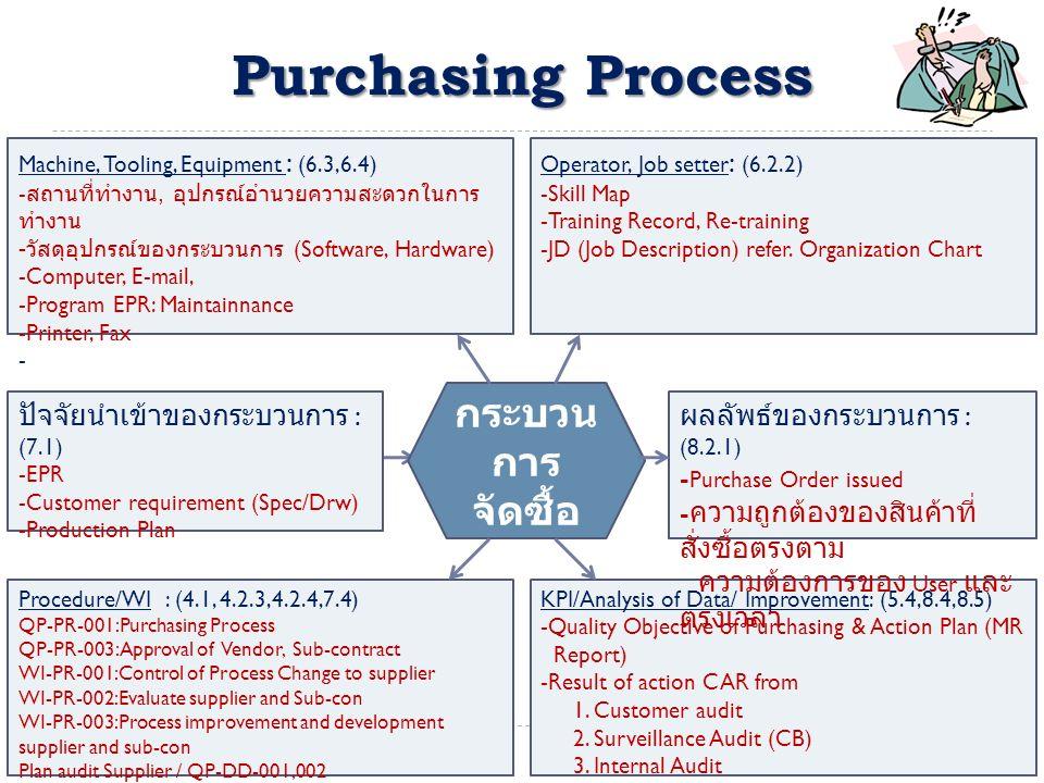 Purchasing Process Machine, Tooling, Equipment : (6.3,6.4) - สถานที่ทำงาน, อุปกรณ์อำนวยความสะดวกในการ ทำงาน - วัสดุอุปกรณ์ของกระบวนการ (Software, Hardware) -Computer, E-mail, -Program EPR: Maintainnance -Printer, Fax - Operator, Job setter : (6.2.2) -Skill Map -Training Record, Re-training -JD (Job Description) refer.
