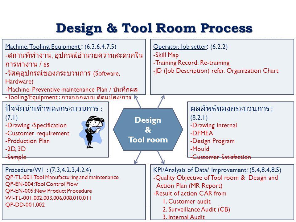 Design & Tool Room Process Machine, Tooling, Equipment : (6.3,6.4,7.5) - สถานที่ทำงาน, อุปกรณ์อำนวยความสะดวกใน การทำงาน / 6 s - วัสดุอุปกรณ์ของกระบวนการ (Software, Hardware) -Machine: Preventive maintenance Plan / บันทึกผล -Tooling/Equipment : การออกแบบ, ดัดแปลง / การ จัดเก็บ - เรียกคืน / ชี้บ่ง Operator, Job setter : (6.2.2) -Skill Map -Training Record, Re-training -JD (Job Description) refer.