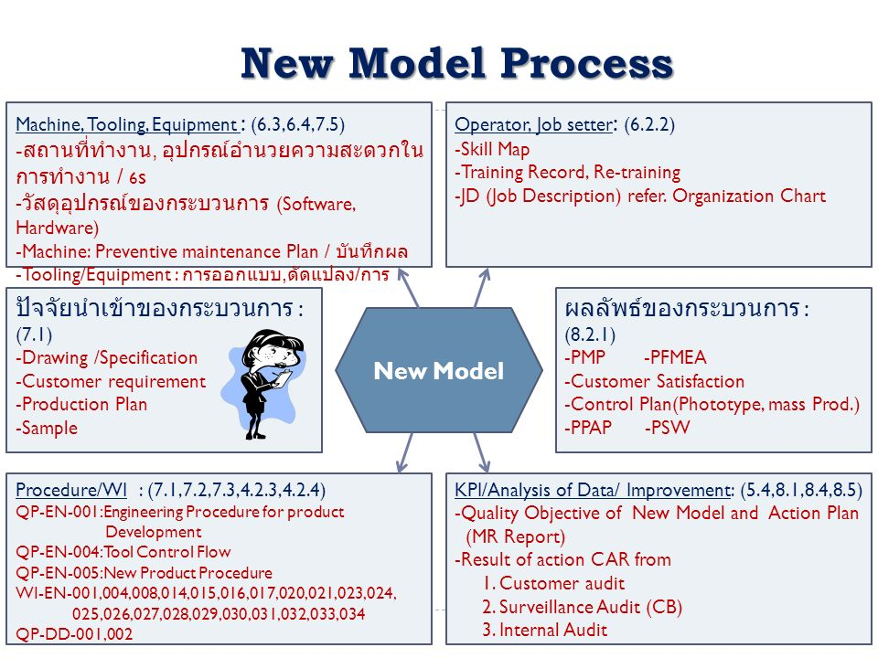 New Model Process Machine, Tooling, Equipment : (6.3,6.4,7.5) - สถานที่ทำงาน, อุปกรณ์อำนวยความสะดวกใน การทำงาน / 6 s - วัสดุอุปกรณ์ของกระบวนการ (Software, Hardware) -Machine: Preventive maintenance Plan / บันทึกผล -Tooling/Equipment : การออกแบบ, ดัดแปลง / การ จัดเก็บ - เรียกคืน / ชี้บ่ง Operator, Job setter : (6.2.2) -Skill Map -Training Record, Re-training -JD (Job Description) refer.