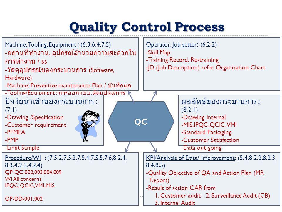 Quality Control Process Machine, Tooling, Equipment : (6.3,6.4,7.5) - สถานที่ทำงาน, อุปกรณ์อำนวยความสะดวกใน การทำงาน / 6 s - วัสดุอุปกรณ์ของกระบวนการ (Software, Hardware) -Machine: Preventive maintenance Plan / บันทึกผล -Tooling/Equipment : การออกแบบ, ดัดแปลง / การ จัดเก็บ - เรียกคืน / ชี้บ่ง, Contingency Plan Operator, Job setter : (6.2.2) -Skill Map -Training Record, Re-training -JD (Job Description) refer.