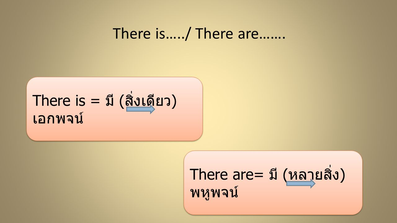 There is…../ There are……. There is = มี ( สิ่งเดียว ) เอกพจน์ There are= มี ( หลายสิ่ง ) พหูพจน์