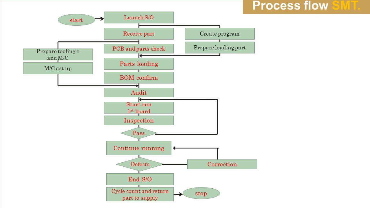 Process flow SMT.