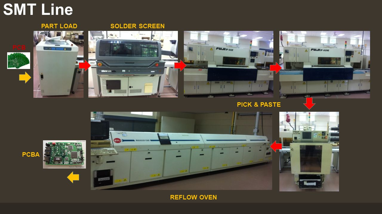 SMT Line SOLDER SCREENPART LOAD PICK & PASTE REFLOW OVEN PCBA PCB