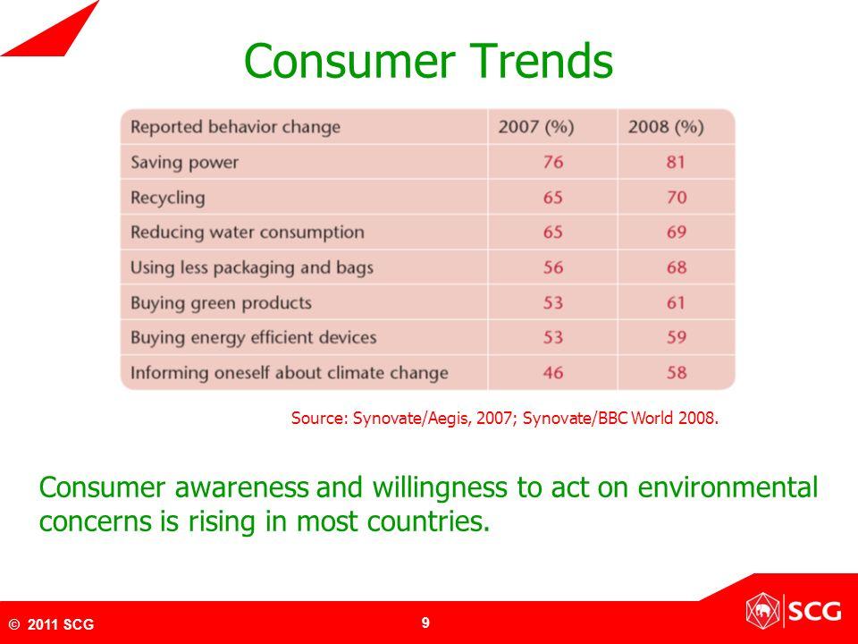 10 © 2011 SCG ที่มา: บทสัมภาษณ์คุณกานต์ ตระกูลฮุน SCG eco value บนแรงขับเคลื่อนนวัตกรรม วารสาร Brandage ฉบับกุมภาพันธ์ 2553 เมื่อปี 2552 ผมให้ นโยบายเรื่อง Green ให้ Integrate เข้าไป ในทุกธุรกิจของเรา แผนหลักของทุกส่วน ในองค์กรและพนักงาน 28,000 คน คือ การ พัฒนาสินค้าจากนี้ไป อยู่ใน R&D กรีนเข้าไป อยู่ในเนื้อใน ตั้งแต่การ คิดสินค้า การผลิต การ คิดในอนาคตจะมีกรีน ผสมอยู่ตลอดเวลา เพื่อ เป็น Innovation Product สิ่งที่เราทำเป็นธุรกิจด้วย จึงออกเป็น SCG eco value ขึ้นมา และผู้บริโภคตอบรับอย่างมาก สินค้าพวกนี้ Functional Use ดีปกติ หรือดีกว่าเดิมด้วยซ้ำ และ ได้ช่วยสิ่งแวดล้อม