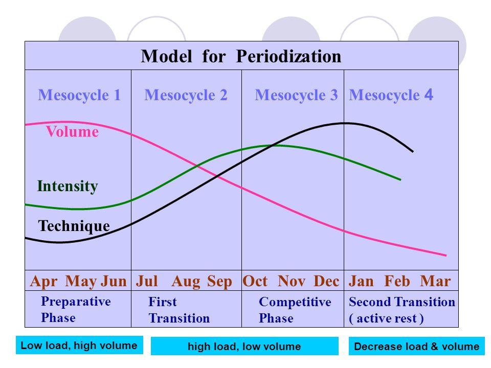 AprMayJunJulAugSepOctNovDecJanFebMar Model for Periodization Mesocycle 1Mesocycle 2Mesocycle 3Mesocycle 4 Preparative Phase Competitive Phase First Transition Second Transition ( active rest ) Volume Intensity Technique Low load, high volume high load, low volumeDecrease load & volume