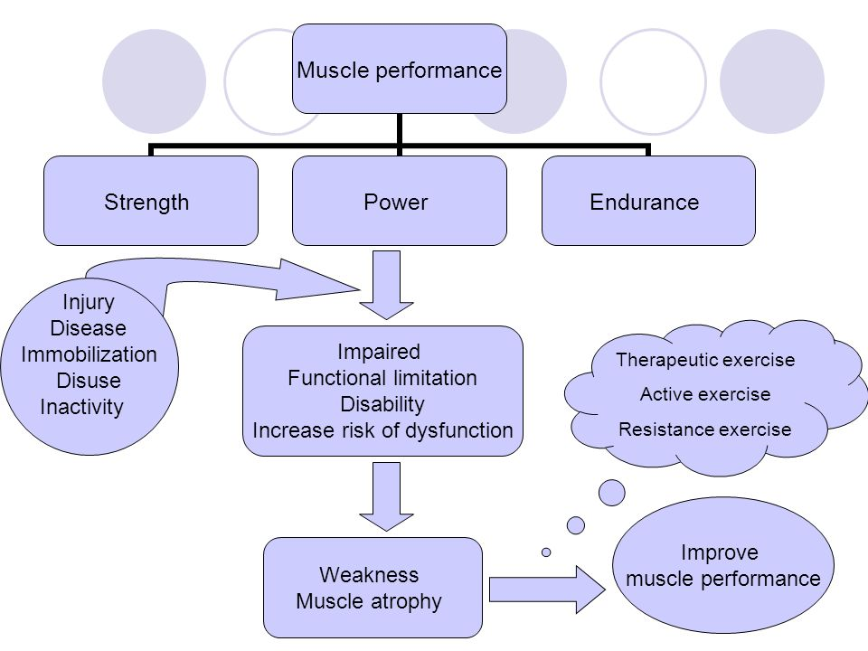 Muscle performance StrengthPowerEndurance Injury Disease Immobilization Disuse Inactivity Therapeutic exercise Active exercise Resistance exercise Impaired Functional limitation Disability Increase risk of dysfunction Weakness Muscle atrophy Improve muscle performance