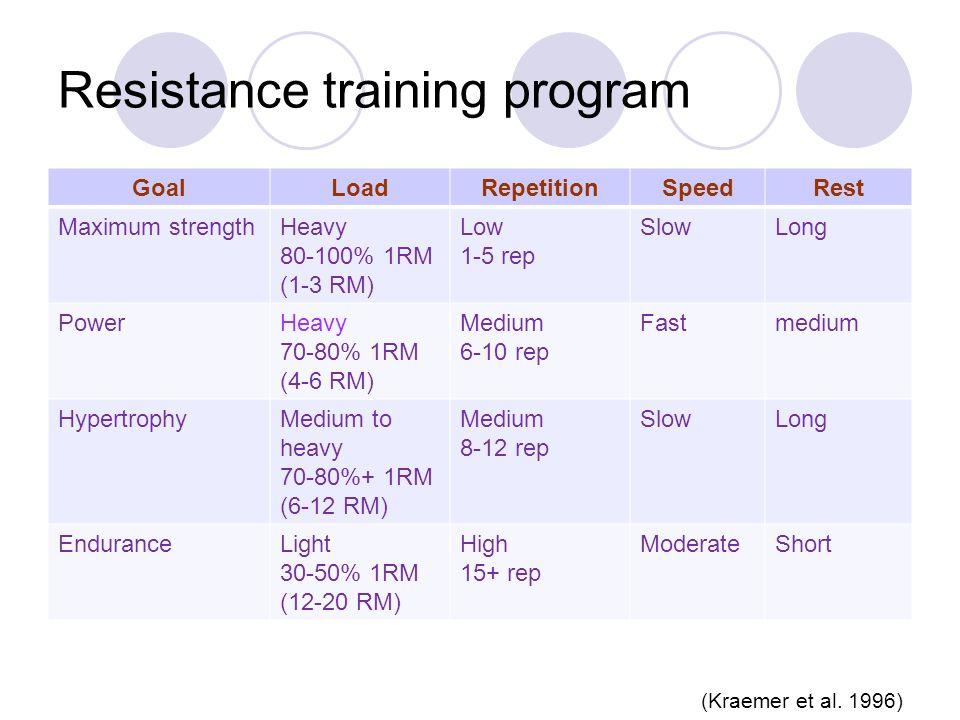 Resistance training program GoalLoadRepetitionSpeedRest Maximum strengthHeavy 80-100% 1RM (1-3 RM) Low 1-5 rep SlowLong PowerHeavy 70-80% 1RM (4-6 RM) Medium 6-10 rep Fastmedium HypertrophyMedium to heavy 70-80%+ 1RM (6-12 RM) Medium 8-12 rep SlowLong EnduranceLight 30-50% 1RM (12-20 RM) High 15+ rep ModerateShort (Kraemer et al.