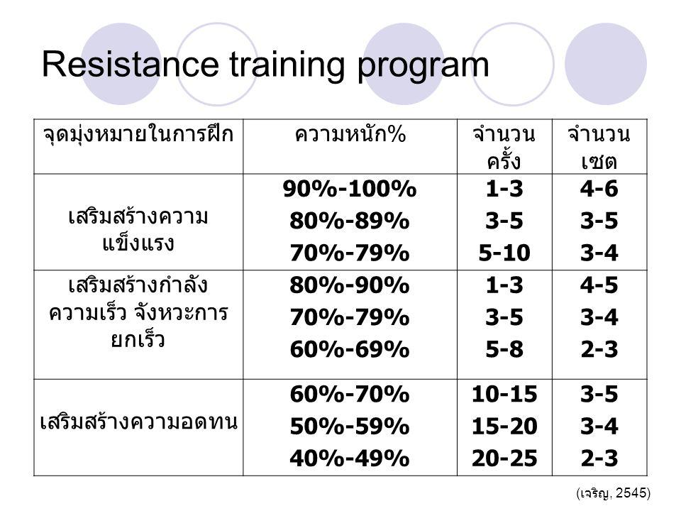Resistance training program จุดมุ่งหมายในการฝึก % ความหนักจำนวน ครั้ง จำนวน เซต เสริมสร้างความ แข็งแรง 90%-100%1-34-6 80%-89%3-5 70%-79%5-103-4 เสริมสร้างกำลัง ความเร็ว จังหวะการ ยกเร็ว 80%-90%1-34-5 70%-79%3-53-4 60%-69%5-82-3 เสริมสร้างความอดทน 60%-70%10-153-5 50%-59%15-203-4 40%-49%20-252-3 ( เจริญ, 2545)