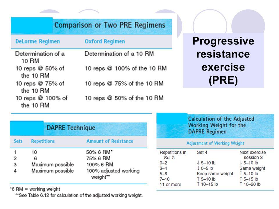 Progressive resistance exercise (PRE)