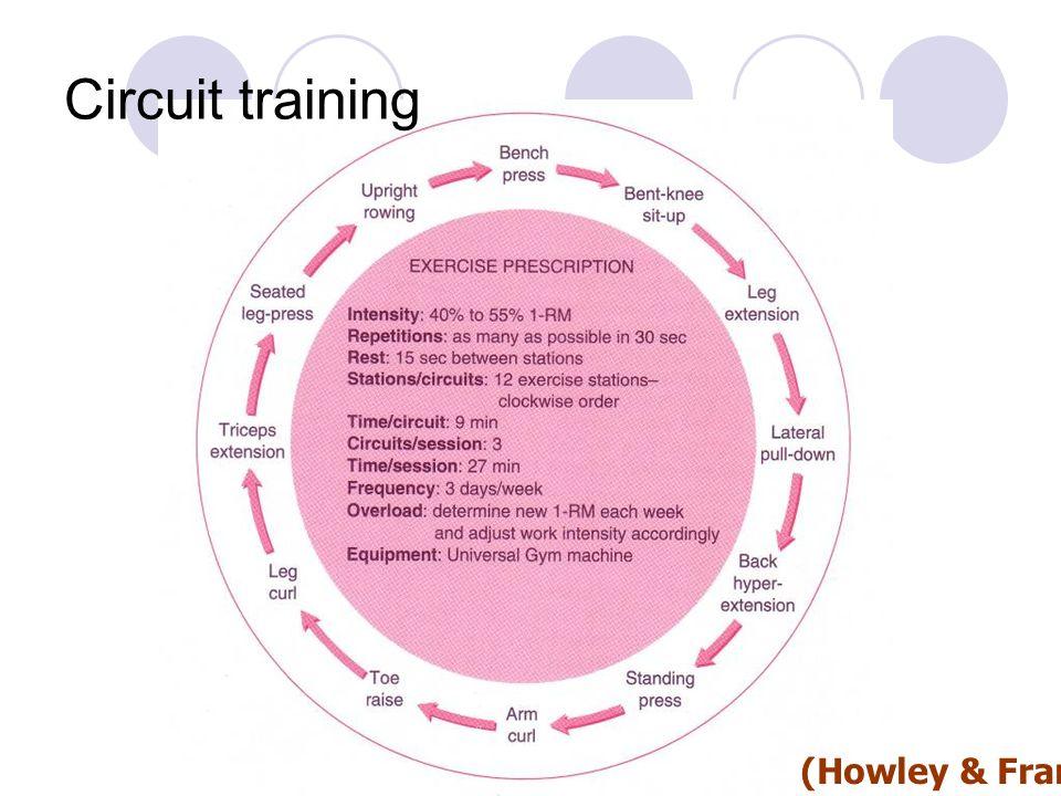 (Howley & Franks 1997) Circuit training