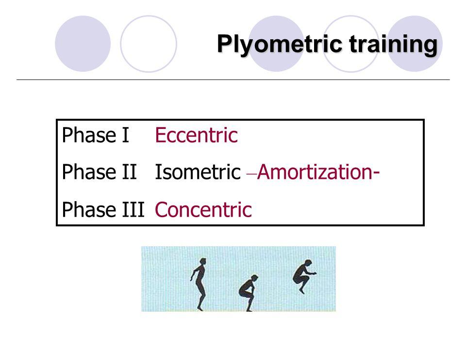 Plyometric training Phase I Eccentric Phase II Isometric – Amortization- Phase IIIConcentric