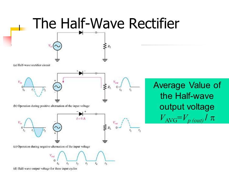 The Half-Wave Rectifier Figure 17-2 Average Value of the Half-wave output voltage V AVG =V p (out) / 