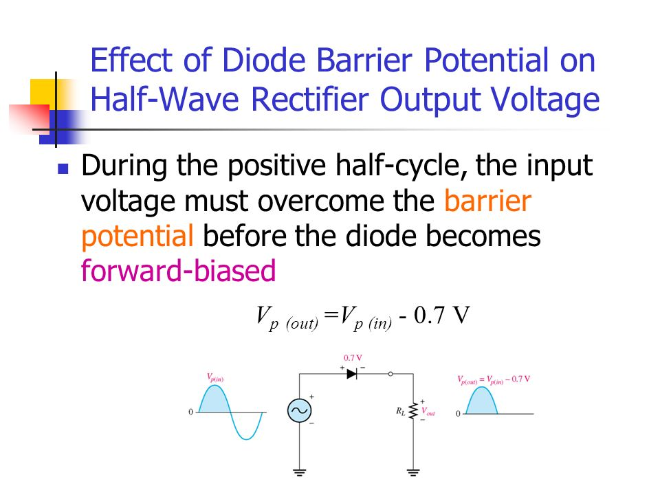 Effect of Diode Barrier Potential on Half-Wave Rectifier Output Voltage During the positive half-cycle, the input voltage must overcome the barrier po