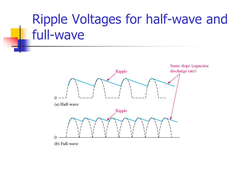 Ripple Voltages for half-wave and full-wave