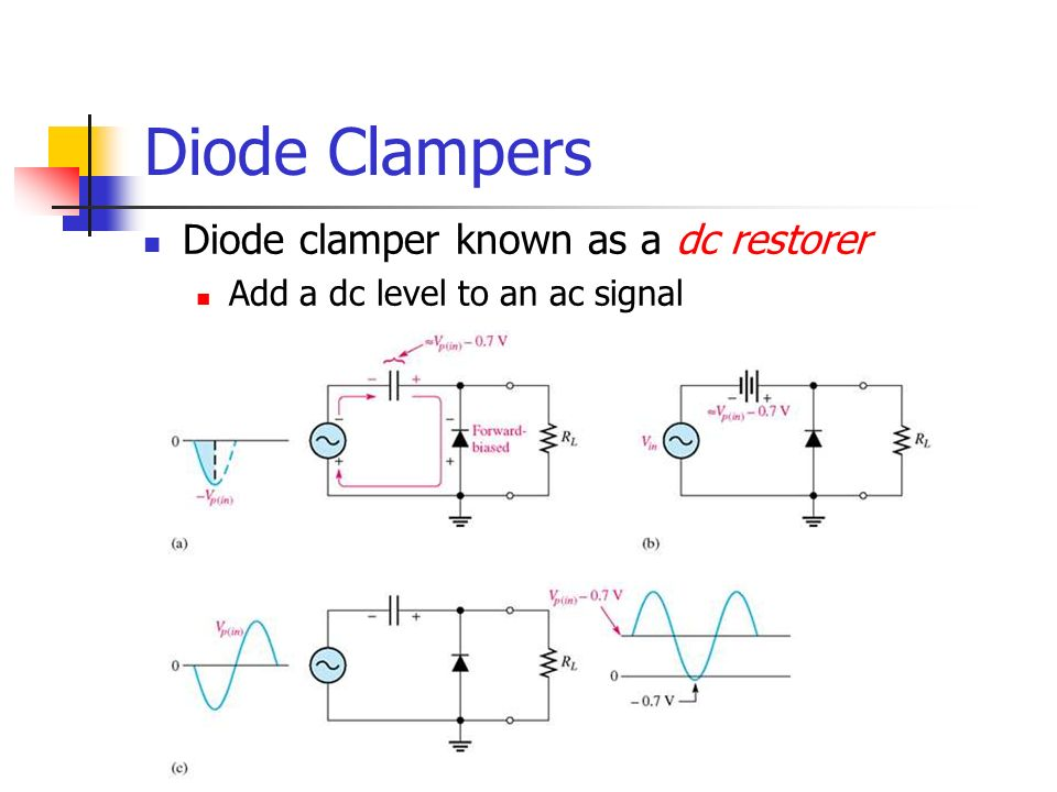 Diode Clampers Diode clamper known as a dc restorer Add a dc level to an ac signal
