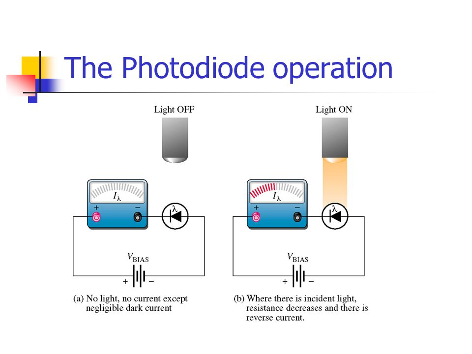 The Photodiode operation