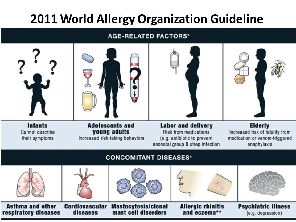 2011 World Allergy Organization Guideline